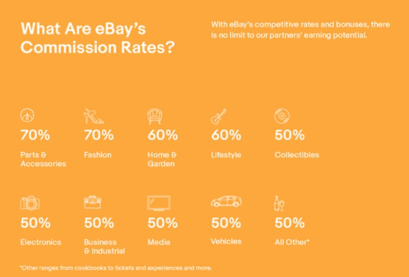 ebay affiliate comissions