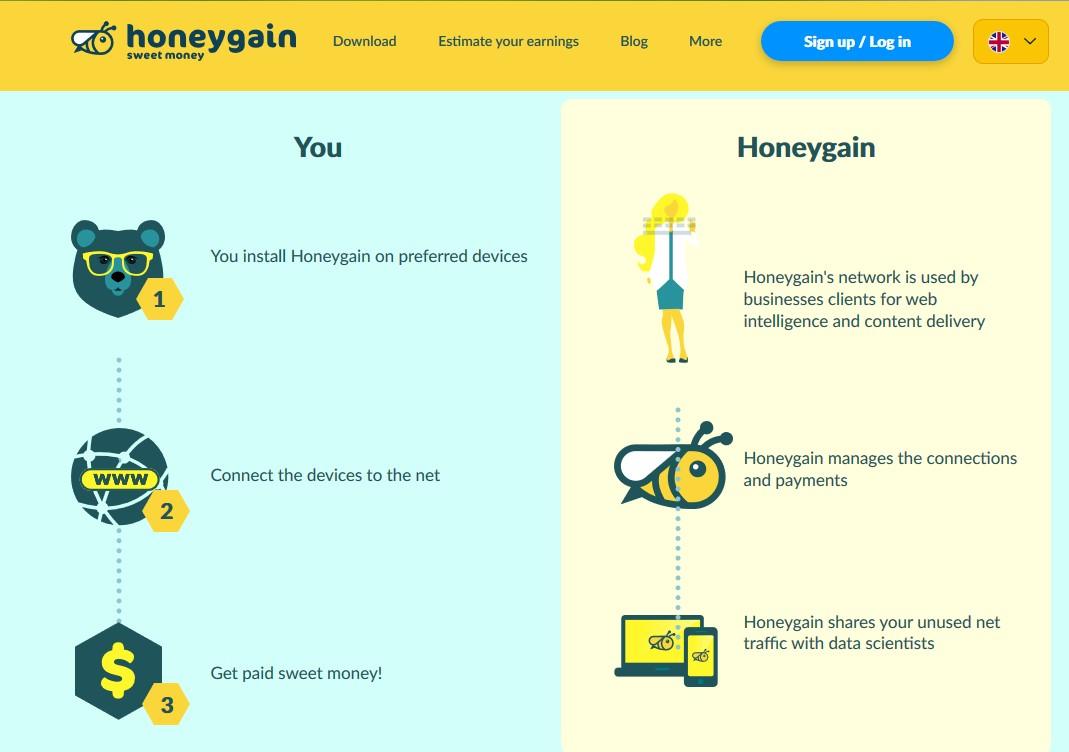 table honeygain how to make money